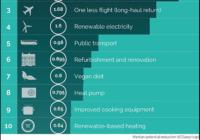 Was man privat zur Treibhausgas-Einsparung beitragen kann: